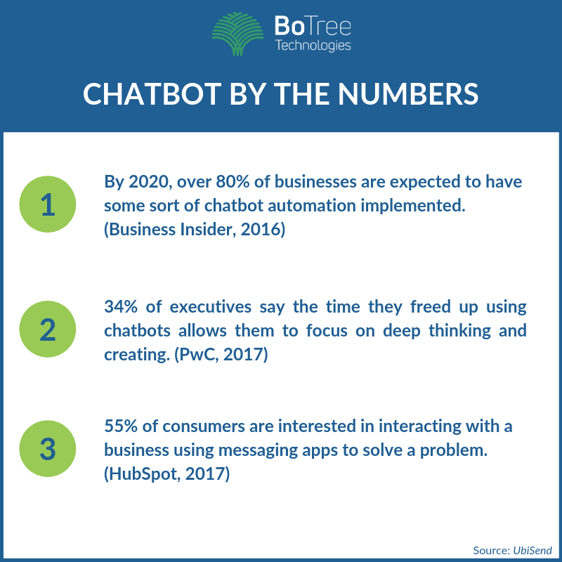 Chatbot by the Numbers