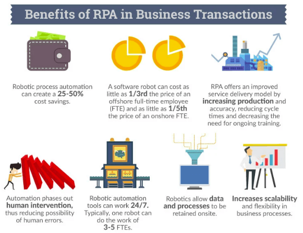 benefits of rpa in business transactions