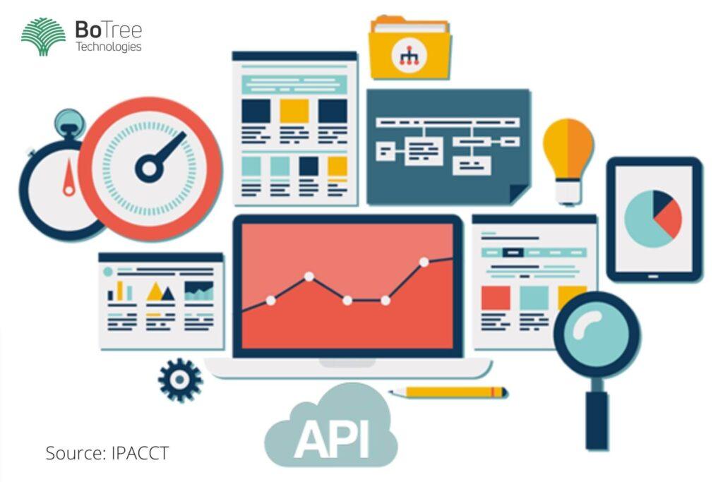 Understanding API Integration