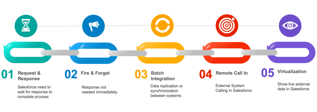 Integration Patterns in Salesforce