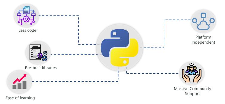 Why Python For AI