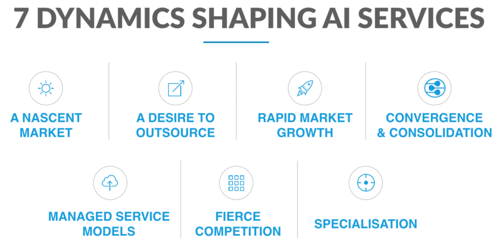 AI services for business transformation