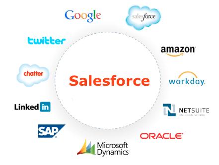 salesforce Integration companies