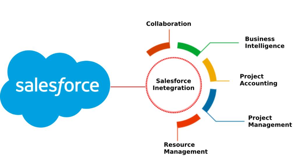 salesforce integration chart