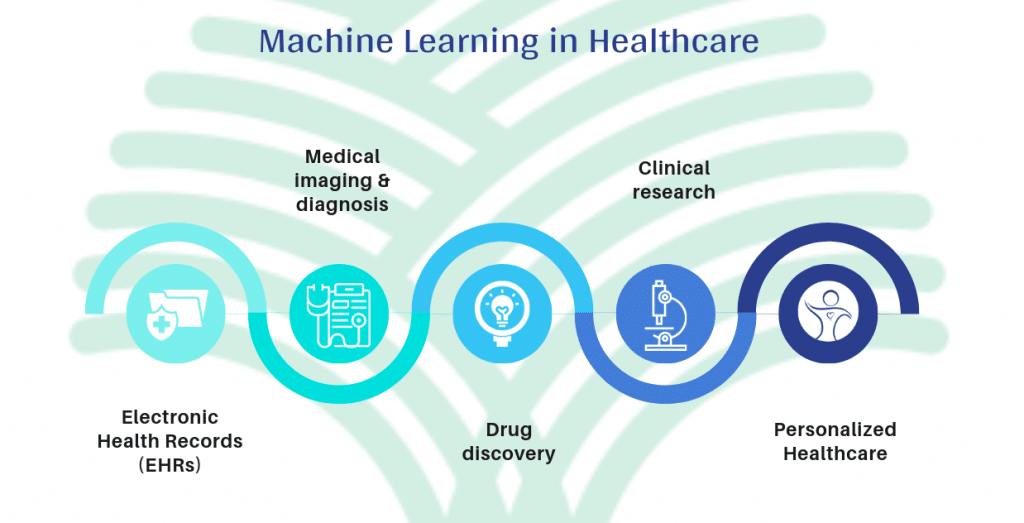 machine learning in healthcare companies