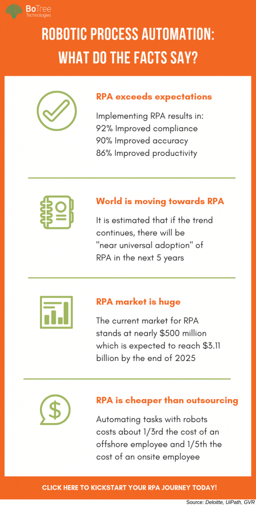 RPA facts infographic