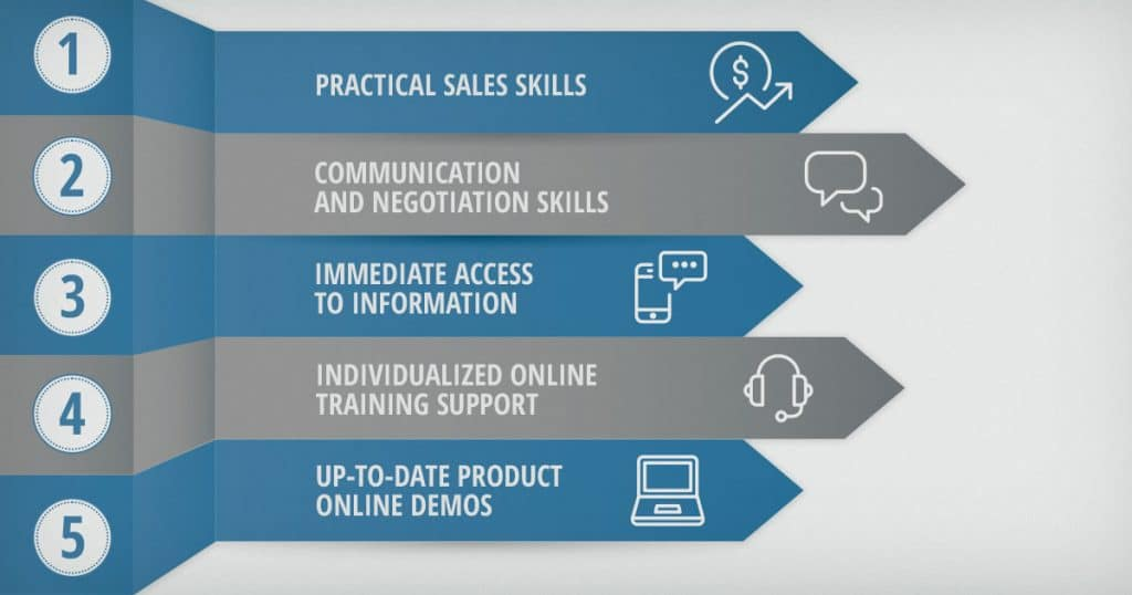 5 Reasons Why You Should Empower Your Sales Team Using Online Training