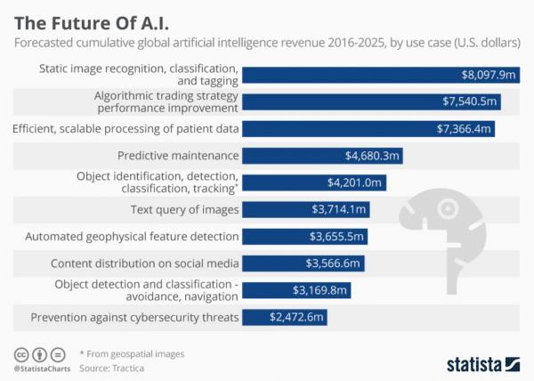Machine Learning and AI future stats