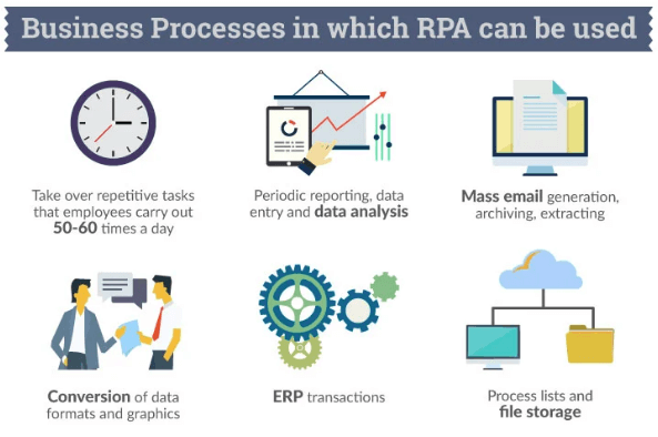 business process automation rpa