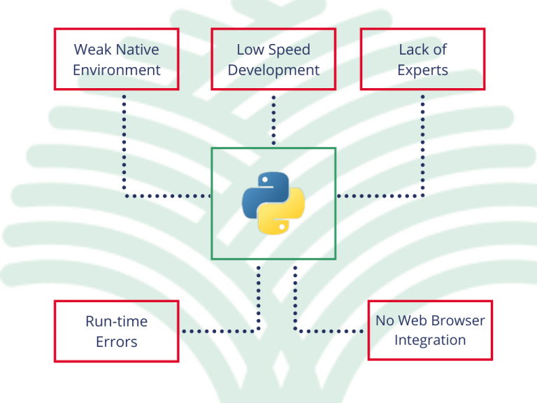 The Cons of Using Python for Web Applications