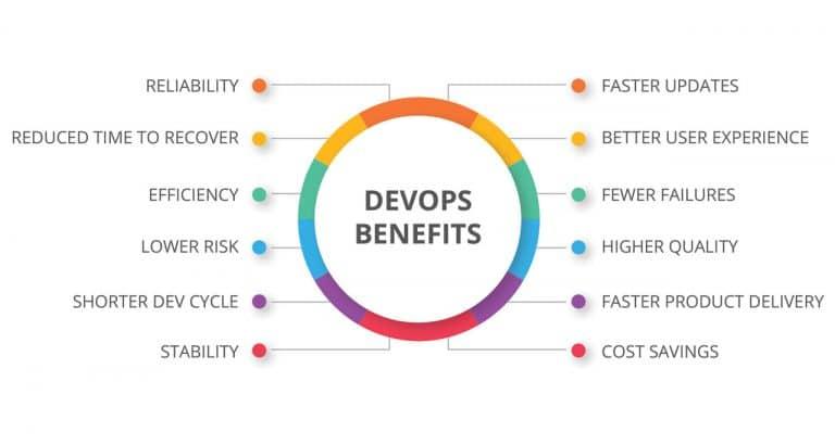 devops benefits for business