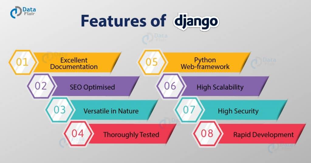 benefits of Django development