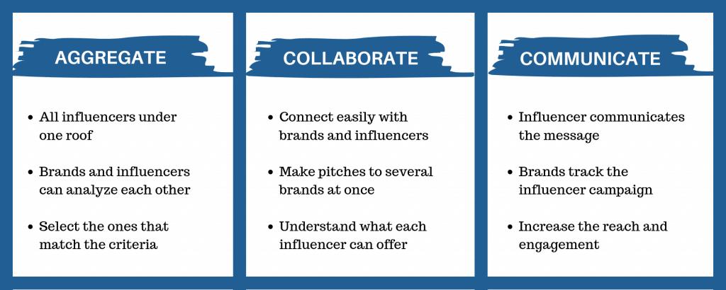 Influence Marketing Platform Flow