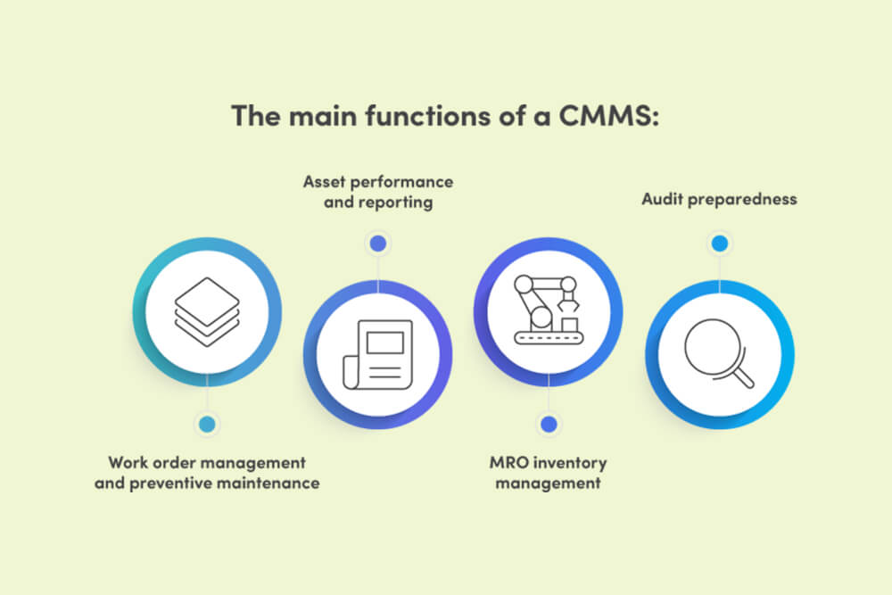 Computerized Maintenance Management Systems Functions