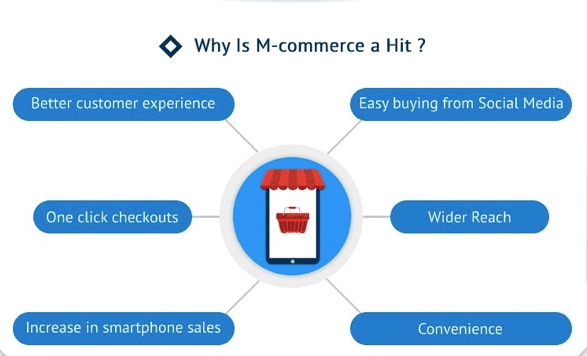 why mobile commerce hit