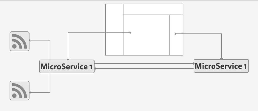 rails microservices documentation
