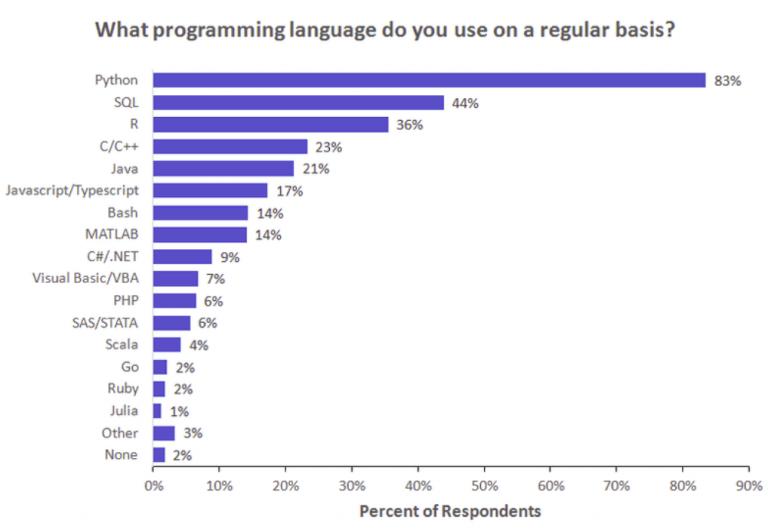 most popular programming language