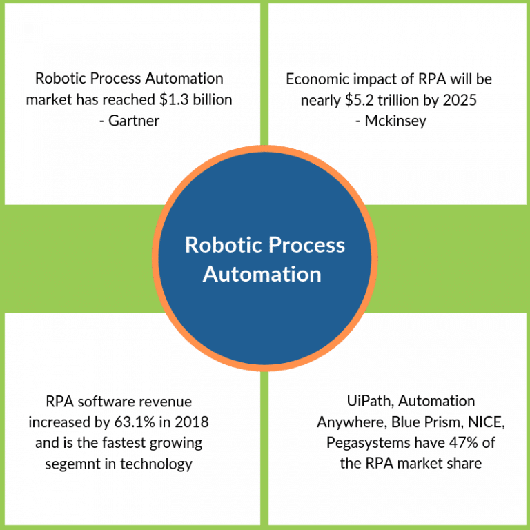Robotic Process Automation Technology