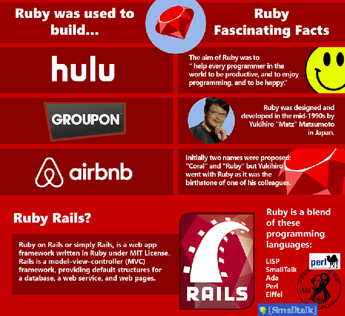 Most Common Mistakes in Ruby on Rails Development