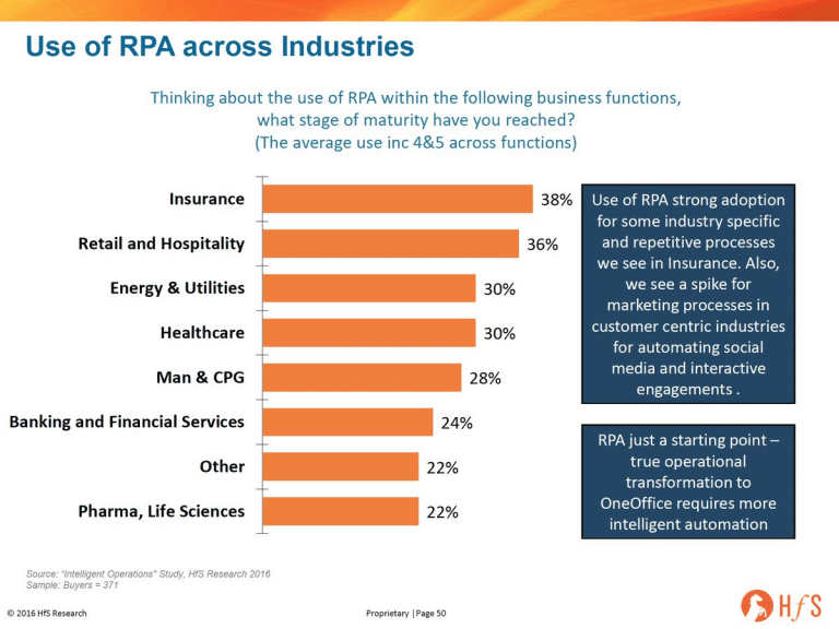 Use of Robotic Process Automation Across Industries