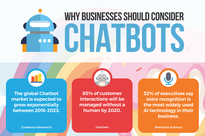 why chatbot consider for business