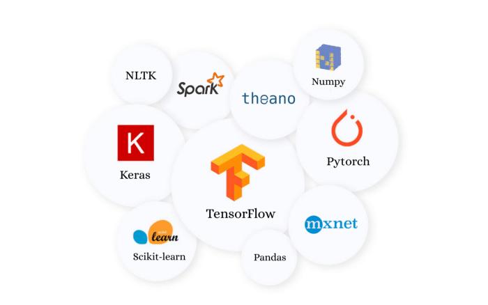 best Python Libraries for FinTech App