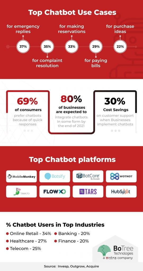 Top chatbot application use cases