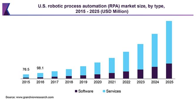 RPA market size