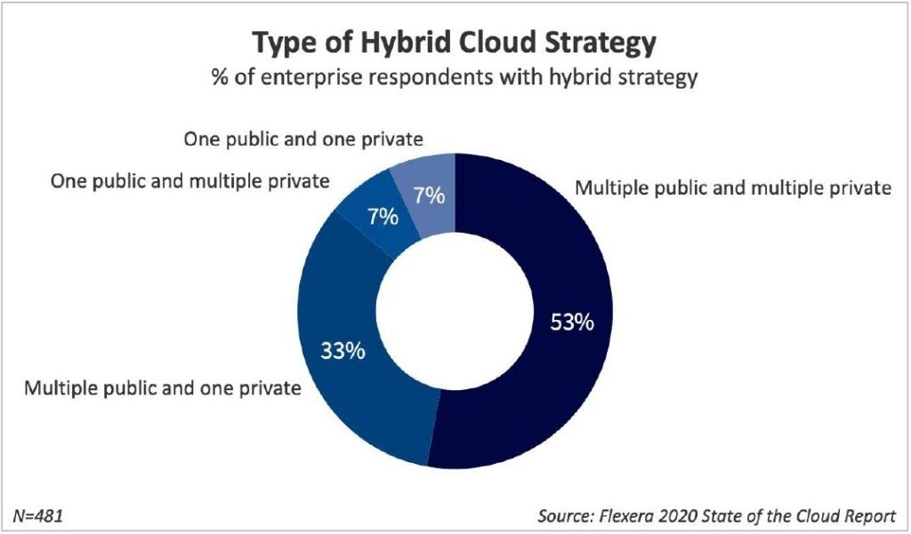 Type of Hybrid Cloud Strategy