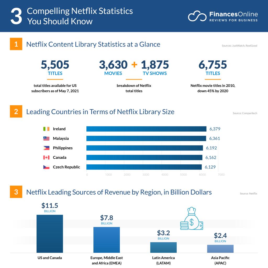 Compelling-Netflix-Statistics
