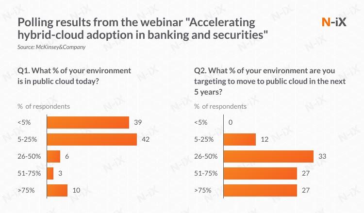 Hybrid cloud adoption in banking