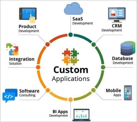 custom software applications