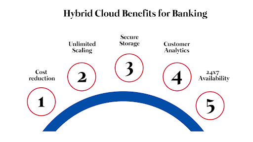 Hybrid Cloud Benefits for Banking