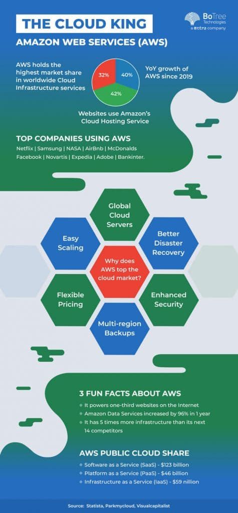 Reasons to Consider AWS as Your Cloud Platform