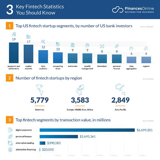 fintech developers statistics