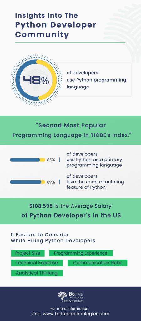 facts about python developer