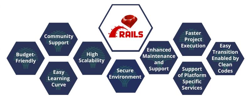Hire best ruby on rails development company
